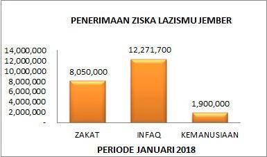 Penerimaan ZISKA Lazismu Jember periode 1 sd 31 Januari 2018