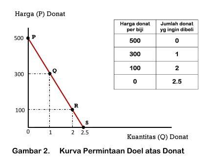 Kurva Permintaan Doel atas Donat - www.ajarekonomi.com