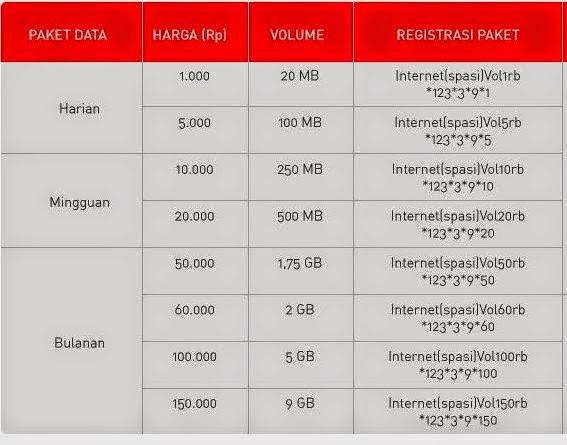 Paket Internet SMARTFREN Unlimited 2015