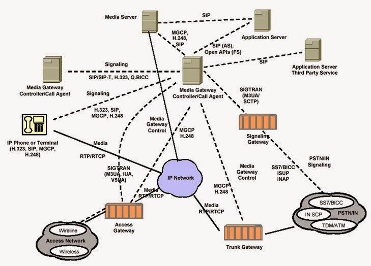 Konsep kerja protokoler server softswitch diagram kerja server softswitch ccuart Gallery