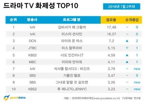 7月第2週韓劇話題熱潮排行榜 前四名戲劇皆由有線台包辦 朴敘俊登上演員話題第一位