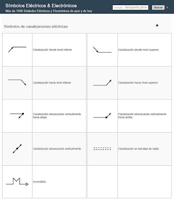 Símbolos Canalizaciones Eléctricas