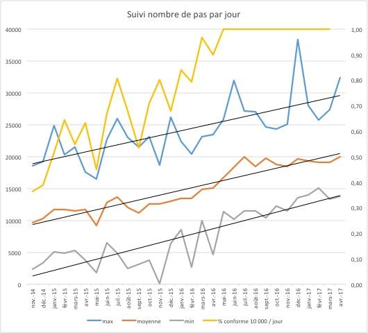 Graphique où l'on peut suivre les données de marche (ici 4 courbes)