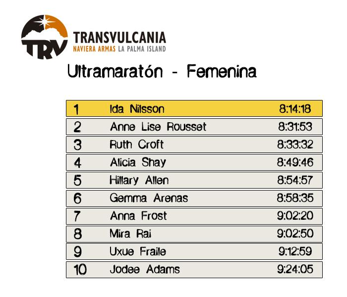 Resultados Ultramaratón Femenina - Transvulcania 2016