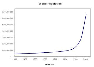 Peningkatan populasi penduduk dunia