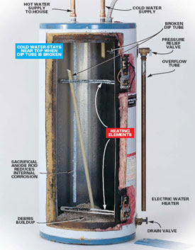 Traditional Tank Water Heater