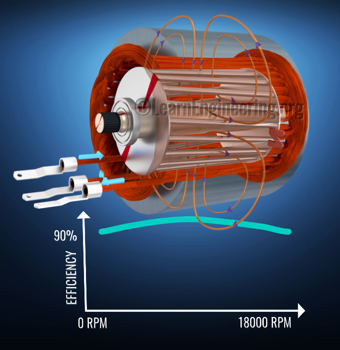 induction_motor_efficiency_graph