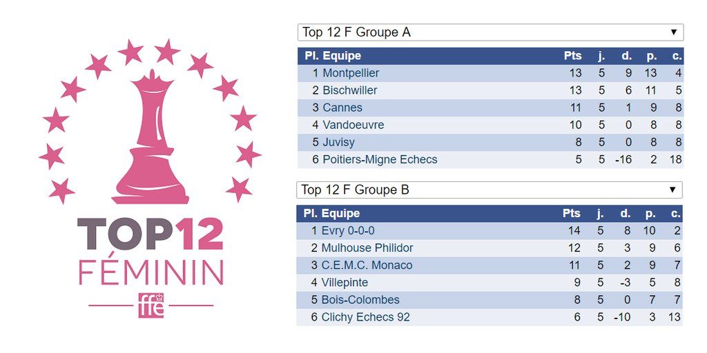 Les résultats du Top12 féminin d'échecs
