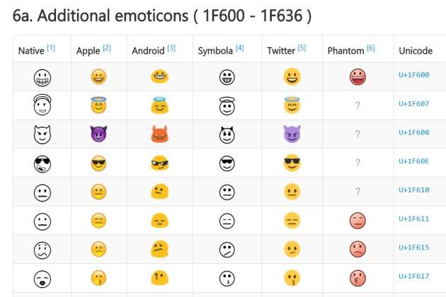 Unicode 表情圖案(emoji ) + 特殊符號字元一覽表@WFU BLOG