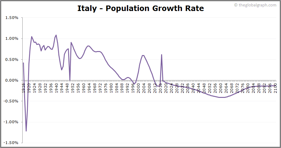 Italy  Population Growth Rate