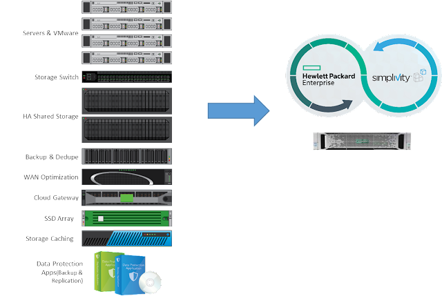 SimpliVity – Simple but Effective