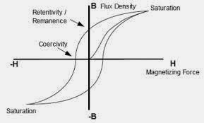 Elements of Electrical Engineering: RETENTIVITY AND COERCIVITY