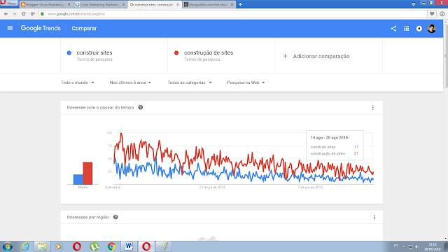 Google Trends palavra chave pesquisada comparada