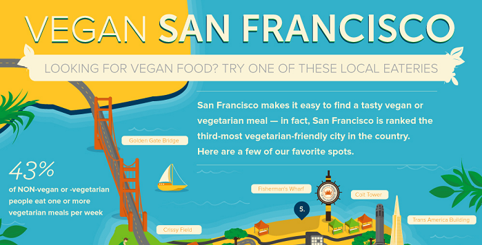 Vegan dating san francisco