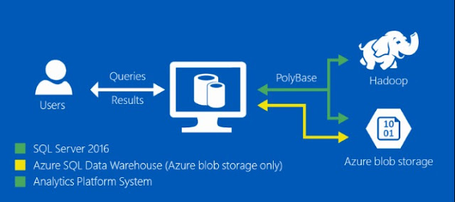 PolyBase process