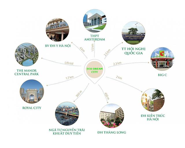 Kết nối tiện ích hạ tầng lân cận của Eco Dream