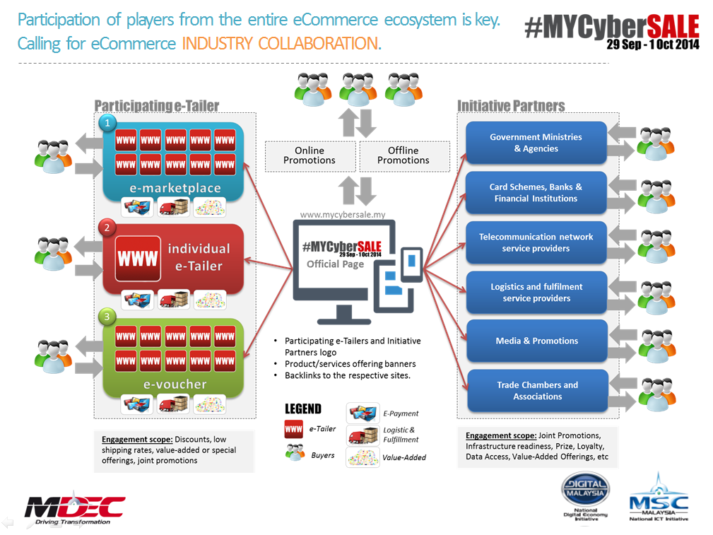#MYCyberSALE ecosystem - industry collaboration