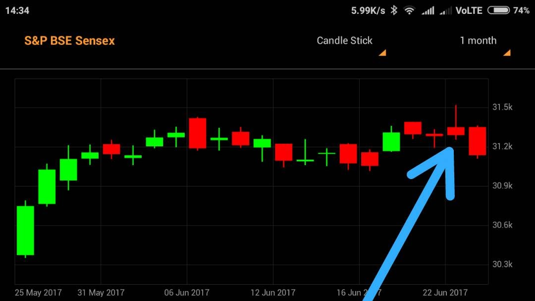 akshay bhagwat nifty and sensex form shooting star are your ready