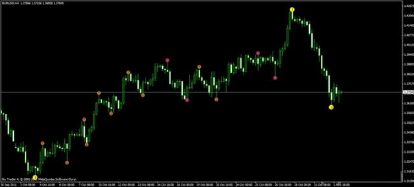 Forex swing zz indicator