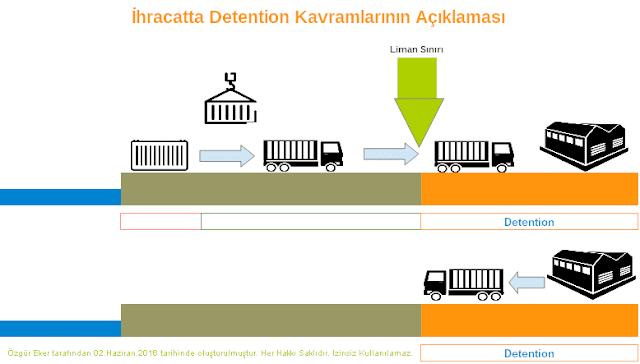 ihracatta detention kavramının grafik ile açıklaması