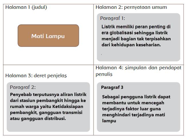 Kunci Jawaban Tema 4 Kelas 6 Halaman 46, 47 Buku Tematik Kurikulum 2013 Revisi