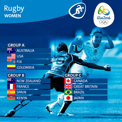 Rio 2016 Rugby Sevens Women's Groups