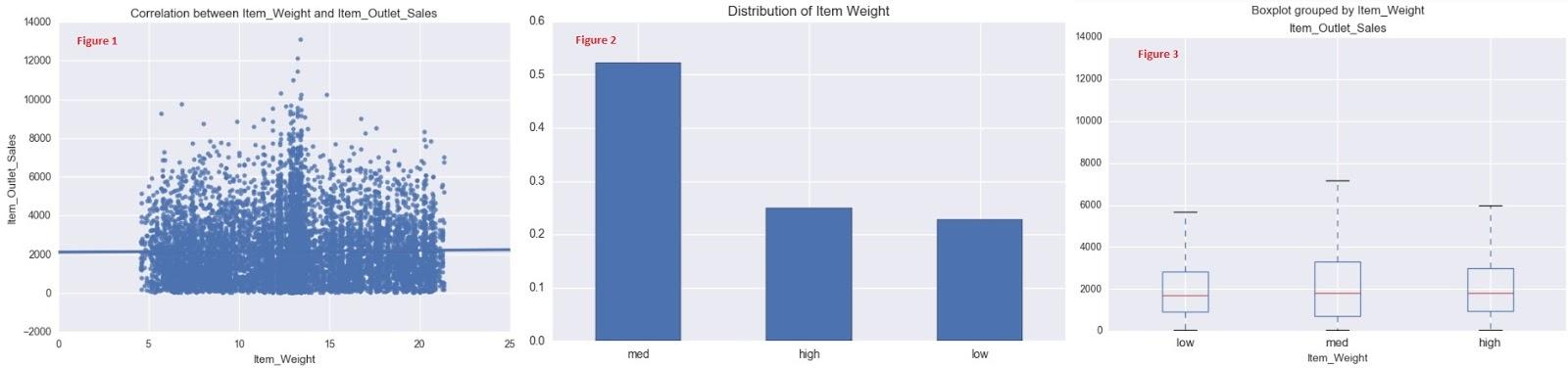 Exploratory Data Analysis and Hypothesis Testing - Big Mart
