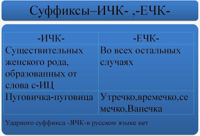 Суффиксы -ИЧК- -ЕЧК-. Наглядное пособие по Русскому языку.