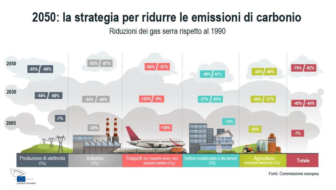 riduzione emissioni di carbonio
