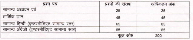 Exam Pattern for UPPCL Stenographer