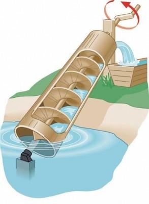Pompa Air Tanpa Listrik Untuk Irigasi Sawah Murah Dengan Sistem Tabung Ulir Archimedes Caratekno