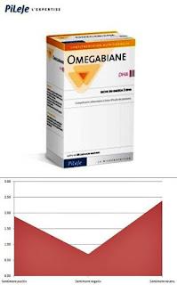 PiLeJe Omegabiane DHA pareri forumuri