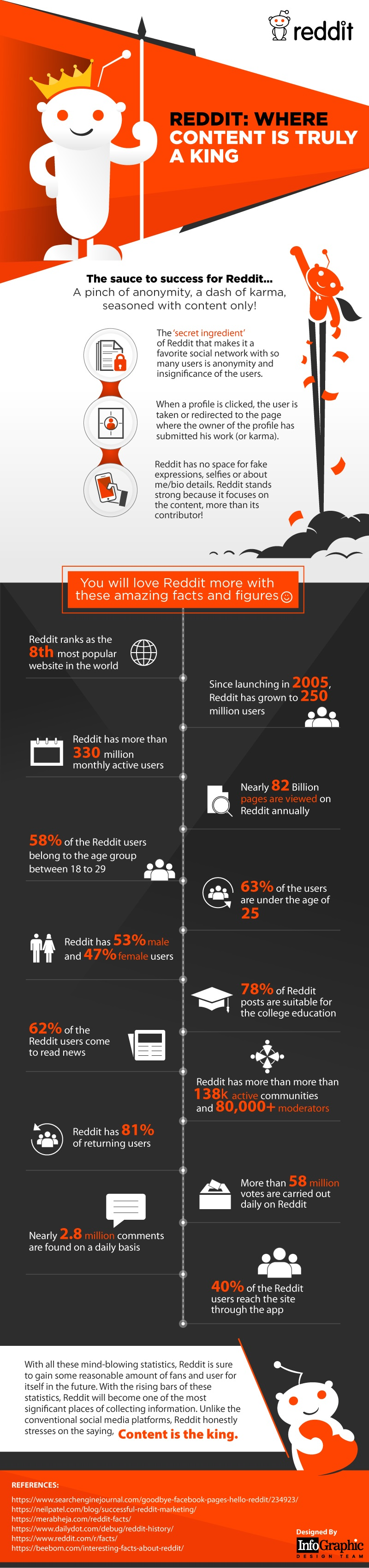 14 Fascinating Facts and Statistics About Reddit - #infographic