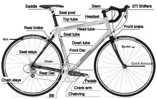 Bagian-bagian penting sepeda. Sumber : Google. https://catatanroadbike.files.wordpress.com/2013/08/bike-blue-print.jpg