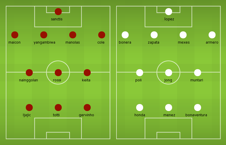 Possible Line-ups, Stats, Team News: Roma vs AC Milan