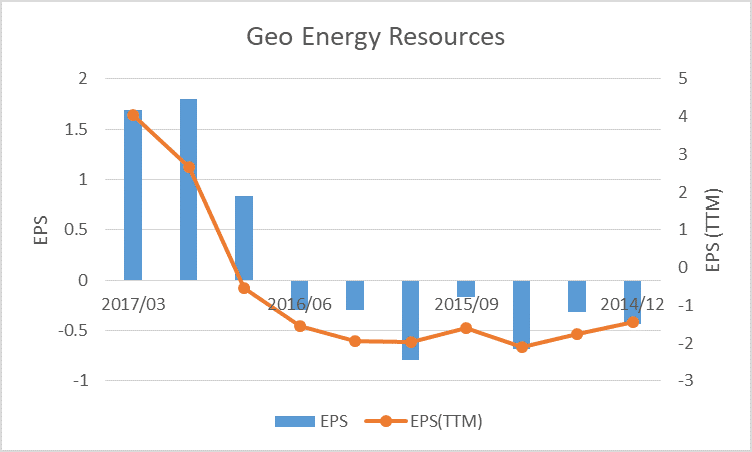 Weekly superstock scan 7 aug 11 aug geo energy resources ltd including the current quarter geo energy reported 5 consecutive quarters of year on year eps growth it is also worth mentioning that just two quarters ago sciox Image collections