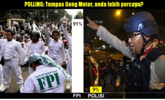 Polling Twitter, 91% Warganet Ternyata Lebih Percaya FPI Atasi Geng Motor, Daripada Polisi