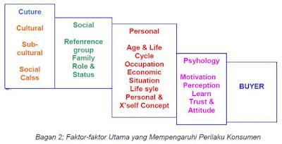 Faktor-Faktor Utama yang Mempengaruhi Perilaku Konsumen