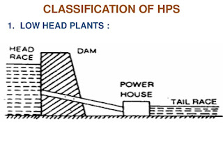 Classification of Hydro-electric power plants, different types of hydro-electric plant