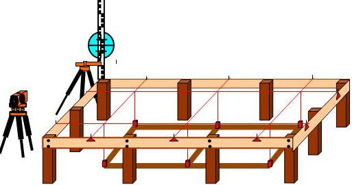 Pengertian bouwplank, memasang bouwplank, pemasangan bouwplank, pembuatan bouwplank, metode bouwplank