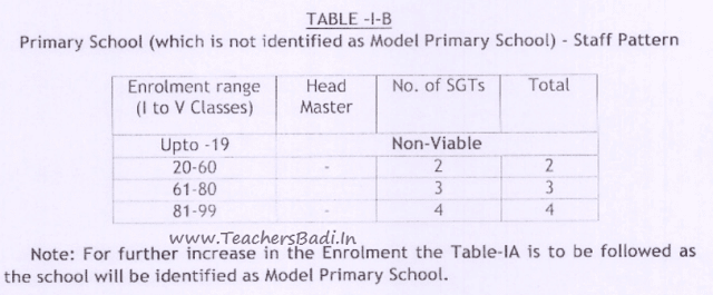 AP Primary Schools,Rationalization Guidelines/Norms,Staff Pattern