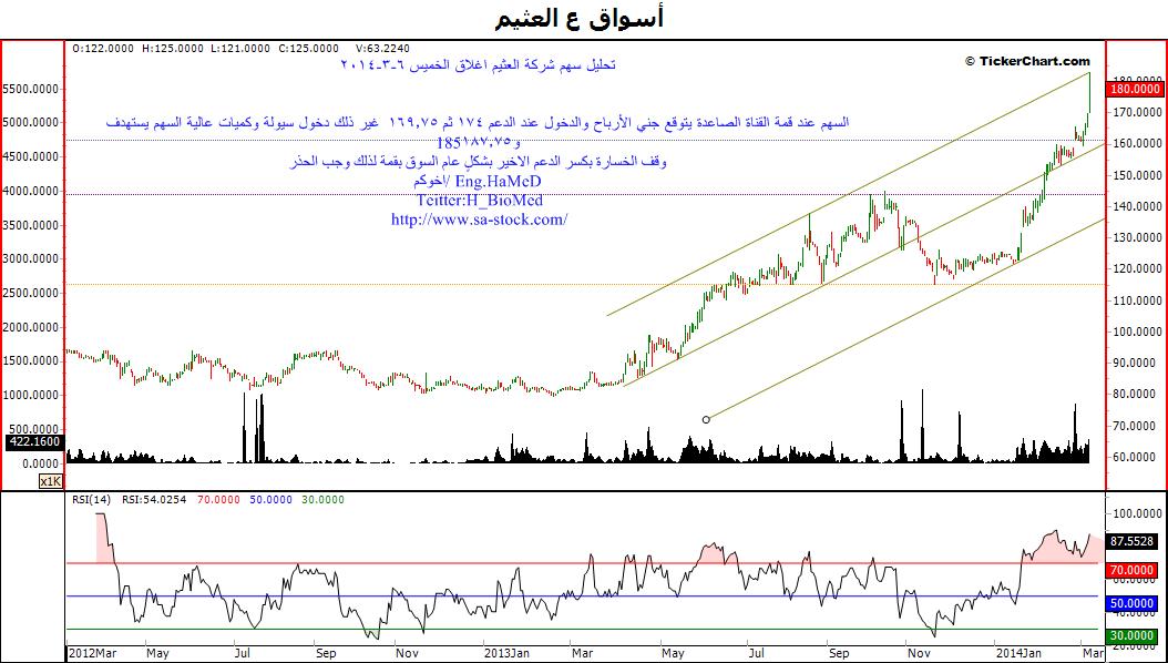 تحليل سهم شركة العثيم بعد إغلاق الخميس 6-3-2014
