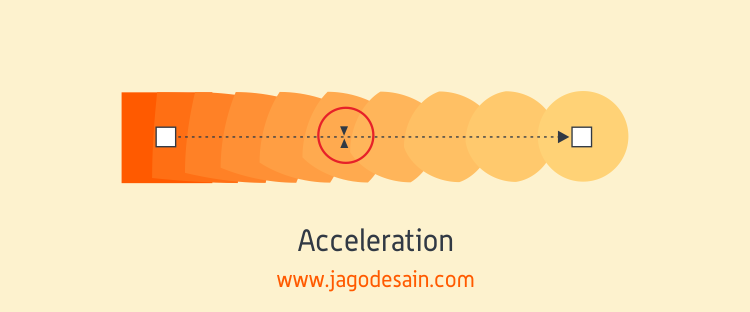 Mengenal Lebih Lanjut Blend Tool - Blend Acceleration