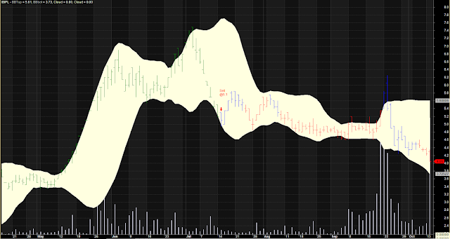 Cloud Bollinger Band Perfect Line Chart