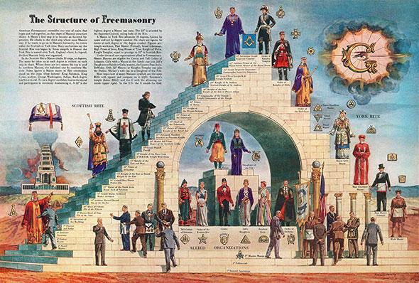 UN NUEVO ORDEN MUNDIAL - Página 9 Estructura-masoneria