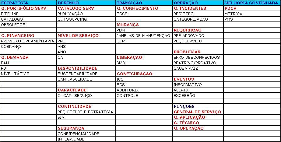 itil v3 foundation portugues pdf