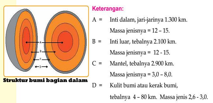 Struktur Lapisan Kulit Bumi dan Penjelasannya