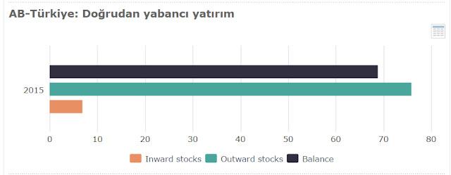 ab türkiye yatırım istatistikleri