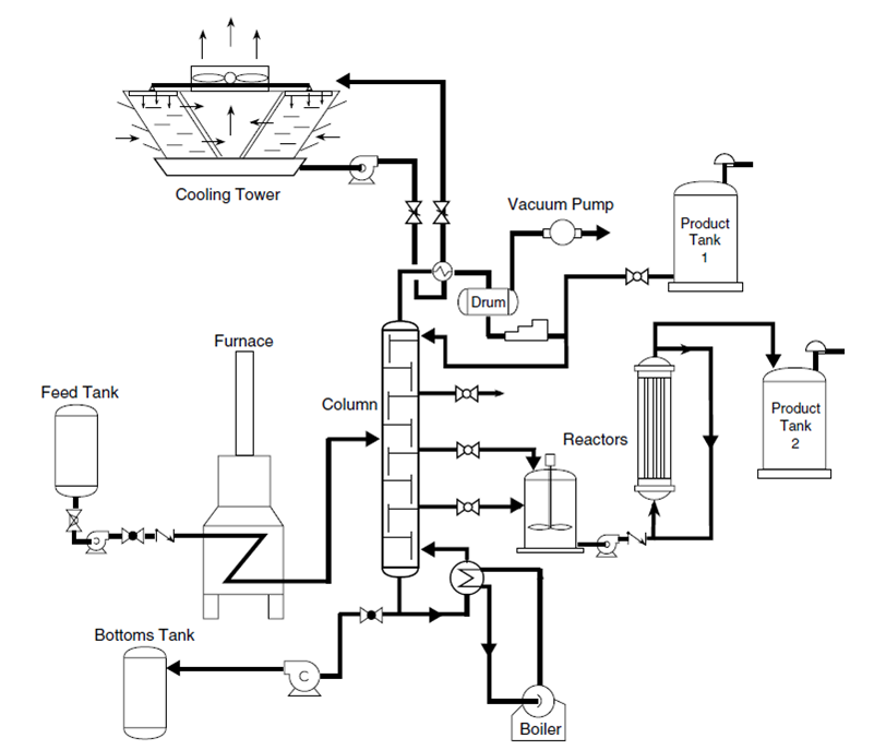 block flow diagrams chemical engineering