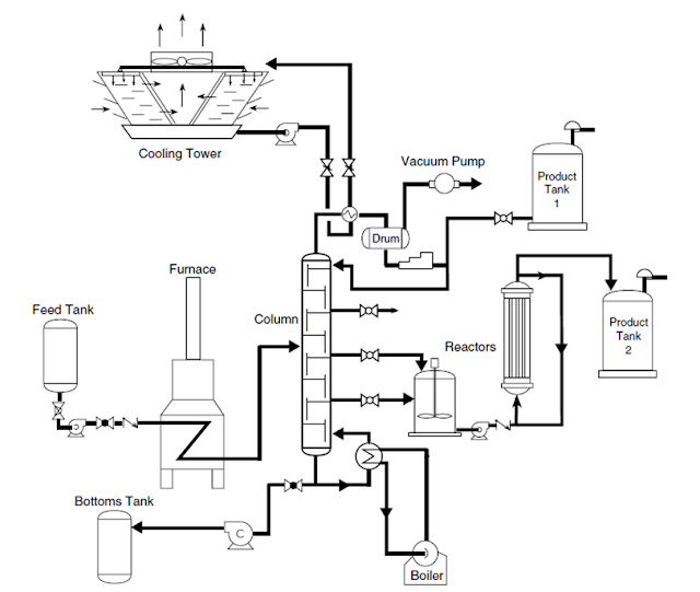 What Are Flow Diagrams Bfd Pfd Amp P Amp Id Chemical